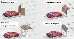 Автоматичні гаражні ворота. Переваги і недоліки!   Ваша Оселя